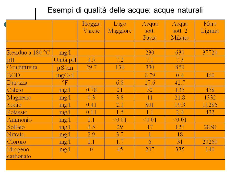 Esempi di qualità delle acque: acque naturali