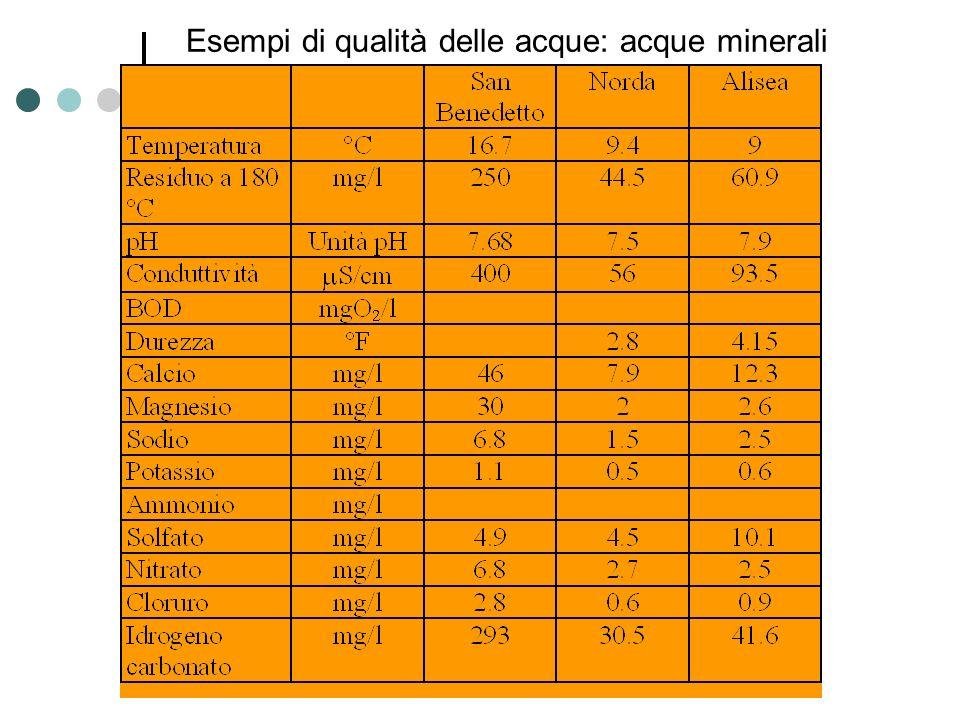 Esempi di qualità delle acque: acque minerali