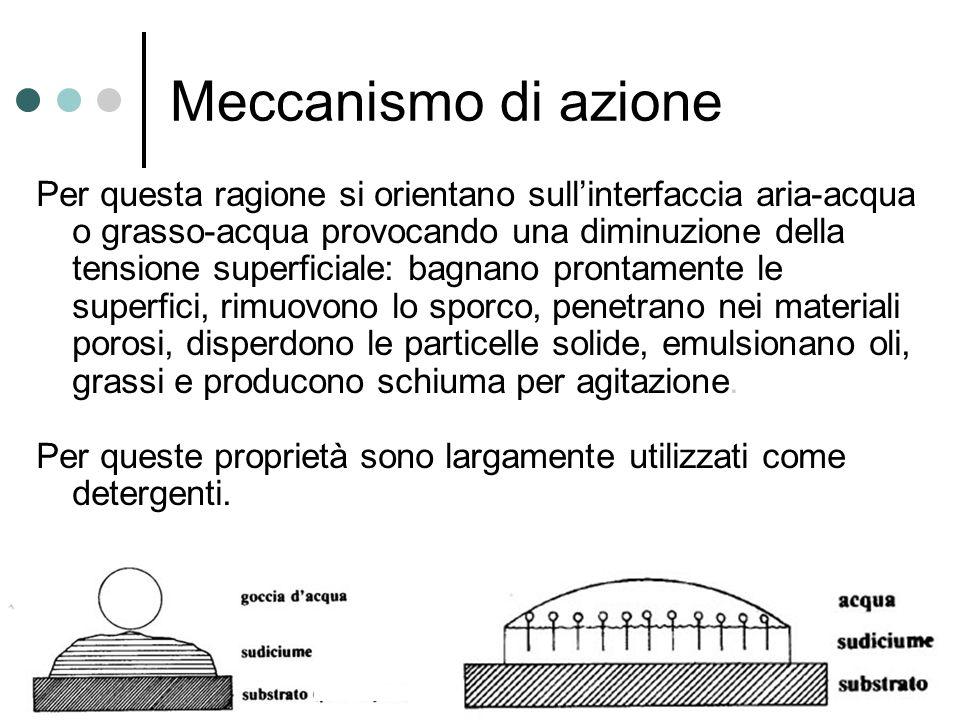 Meccanismo di azione