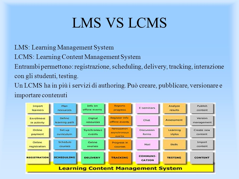 LMS VS LCMS LMS: Learning Management System