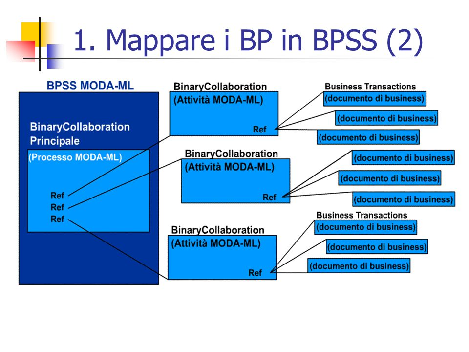 1. Mappare i BP in BPSS (2)