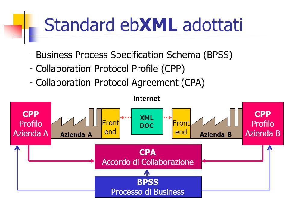Standard ebXML adottati
