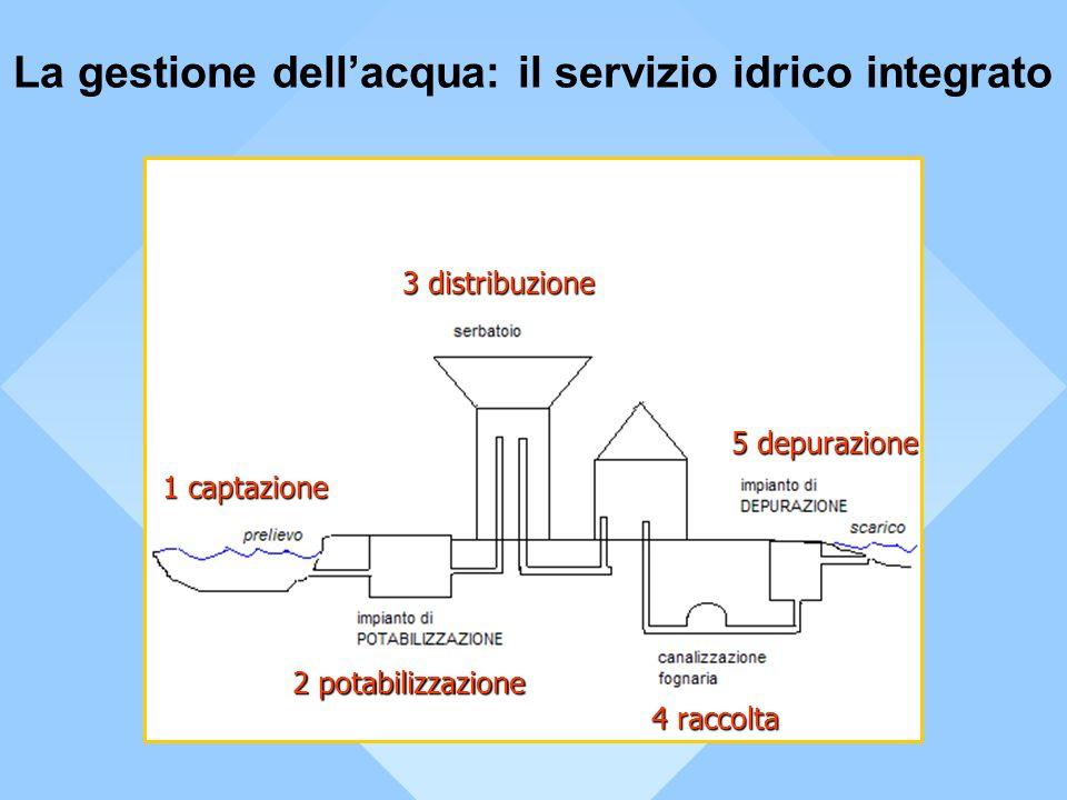 La gestione dell'acqua: il servizio idrico integrato