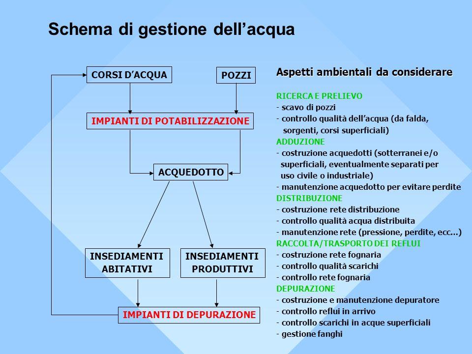 Schema di gestione dell'acqua