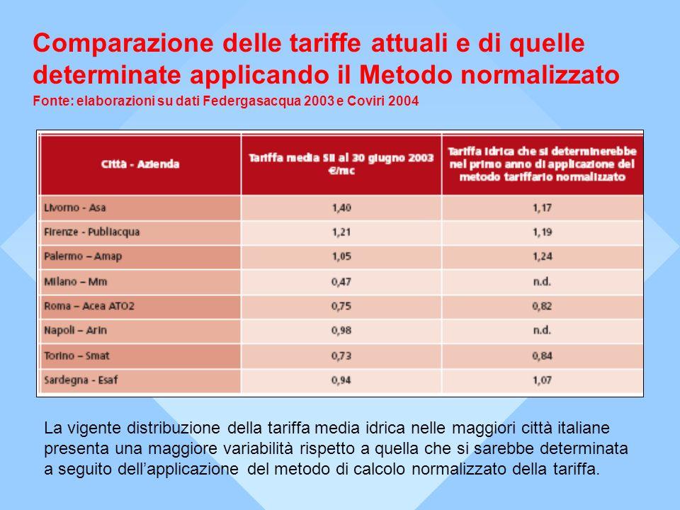Comparazione delle tariffe attuali e di quelle determinate applicando il Metodo normalizzato