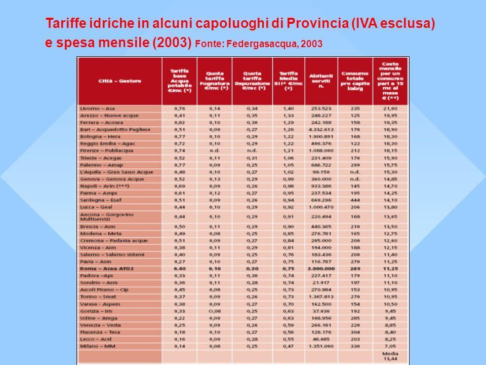 Tariffe idriche in alcuni capoluoghi di Provincia (IVA esclusa)