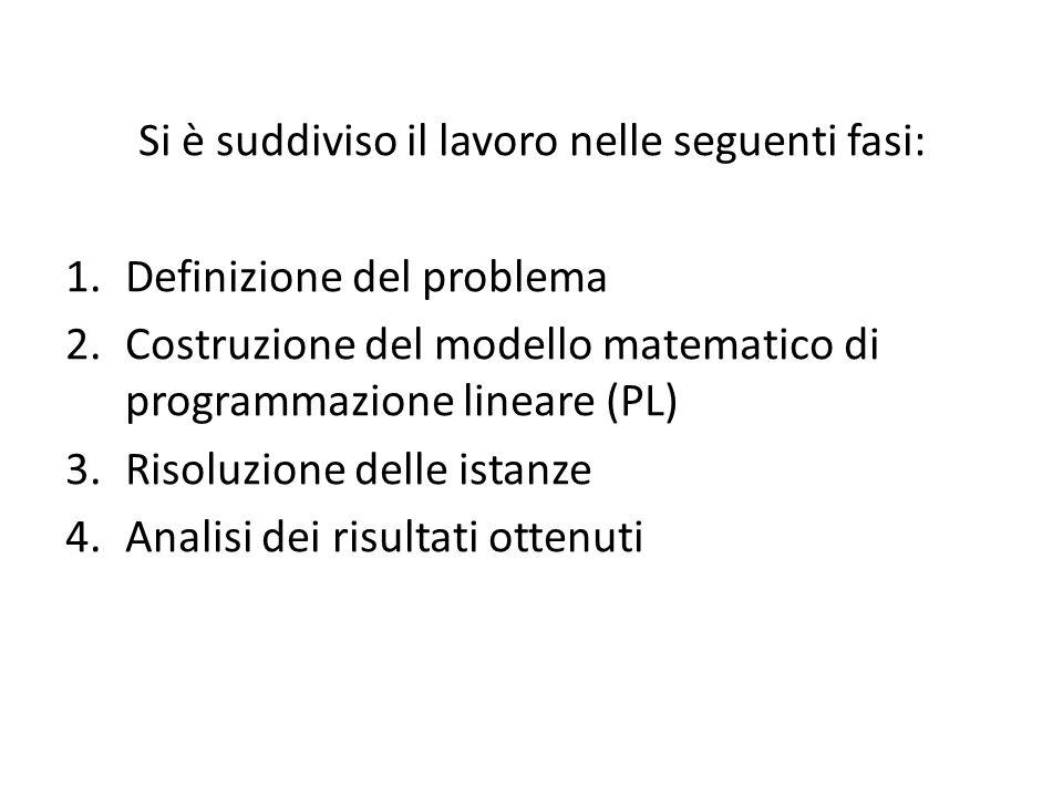 Si è suddiviso il lavoro nelle seguenti fasi: