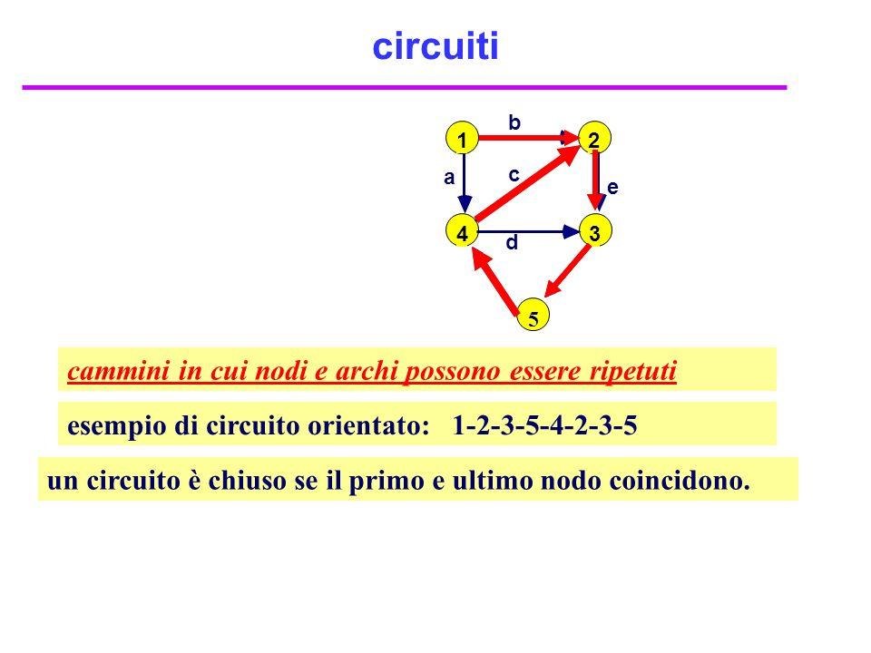 circuiti cammini in cui nodi e archi possono essere ripetuti