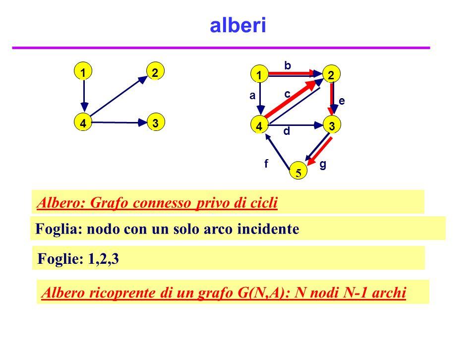 alberi Albero: Grafo connesso privo di cicli
