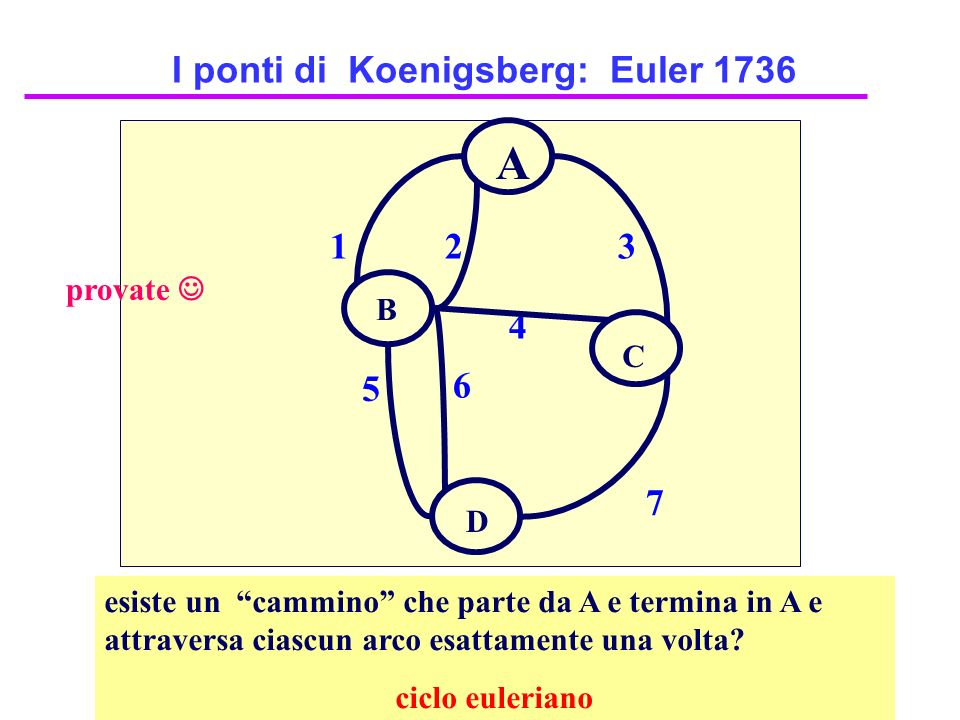I ponti di Koenigsberg: Euler 1736