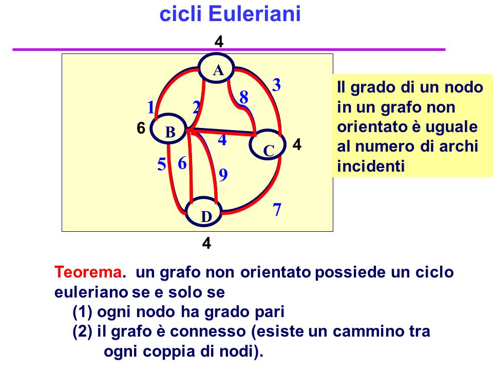 cicli Euleriani 4. 1. 2. 4. 3. 7. 6. 5. A. C. D. B. 8. 9.