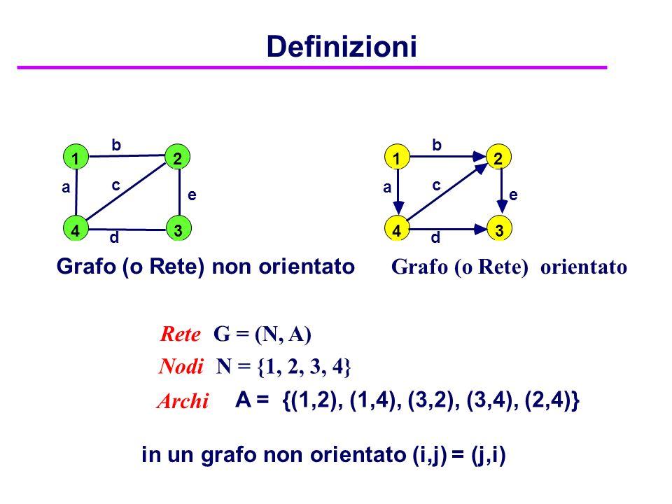 Definizioni Grafo (o Rete) non orientato Grafo (o Rete) orientato