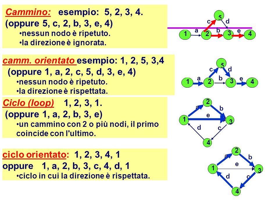 Cammino: esempio: 5, 2, 3, 4. (oppure 5, c, 2, b, 3, e, 4)