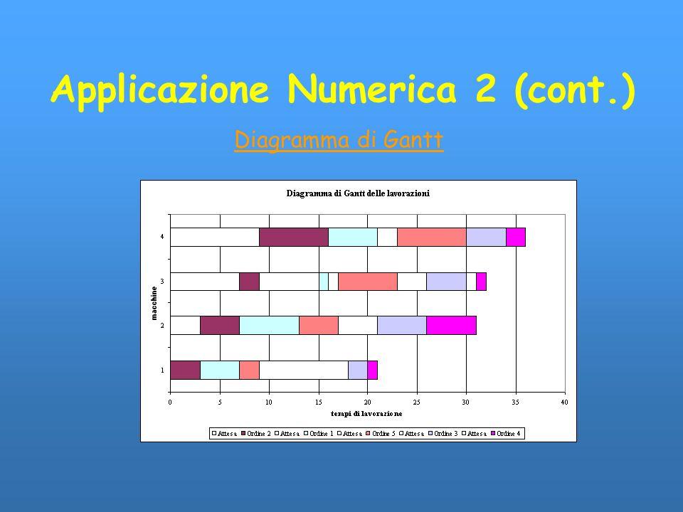 Applicazione Numerica 2 (cont.)