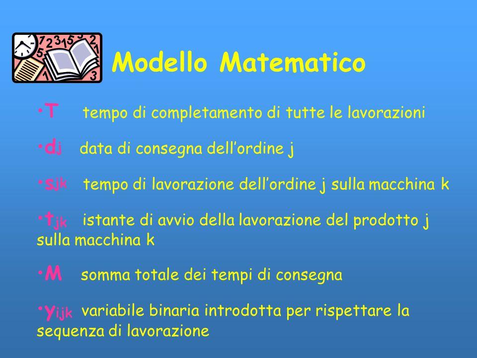 Modello Matematico T tempo di completamento di tutte le lavorazioni