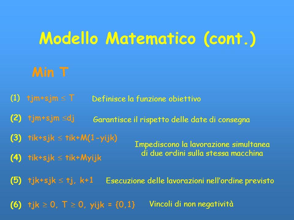 Modello Matematico (cont.)