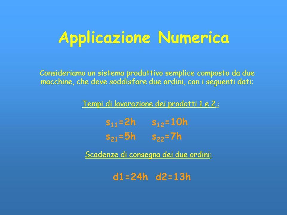 Applicazione Numerica
