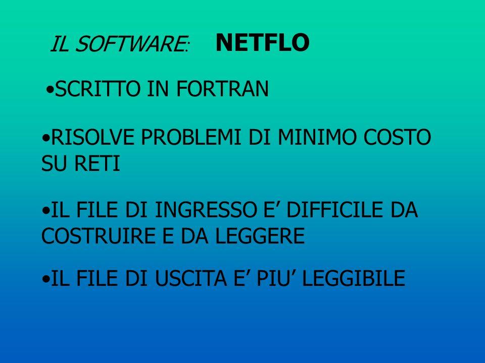 NETFLO IL SOFTWARE: SCRITTO IN FORTRAN