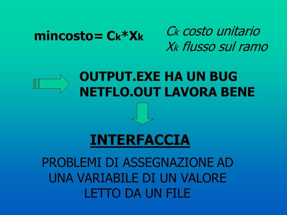 INTERFACCIA Ck costo unitario Xk flusso sul ramo mincosto= Ck*Xk