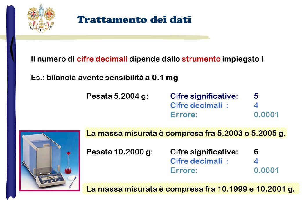 Trattamento dei dati Il numero di cifre decimali dipende dallo strumento impiegato ! Es.: bilancia avente sensibilità a 0.1 mg.