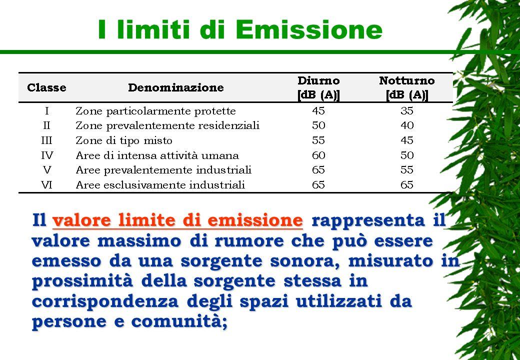 I limiti di Emissione