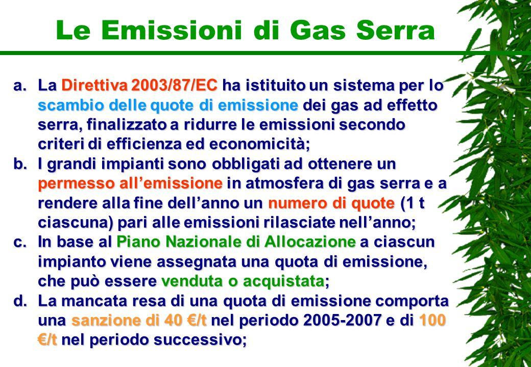 Le Emissioni di Gas Serra