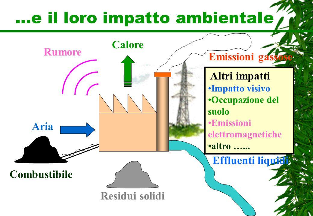 …e il loro impatto ambientaIe