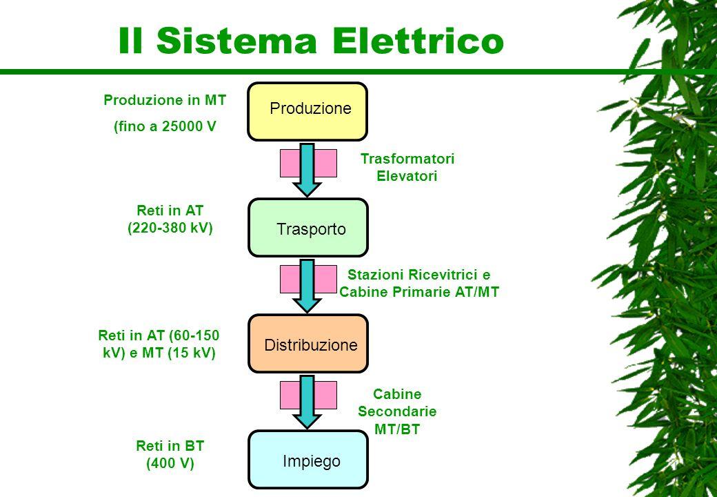 Il Sistema Elettrico Produzione Trasporto Distribuzione Impiego