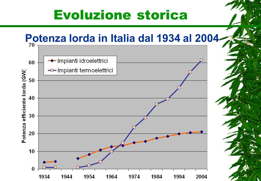 Potenza lorda in Italia dal 1934 al 2004