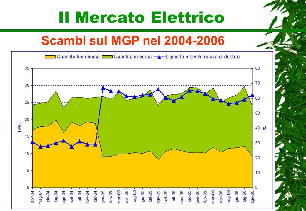 Il Mercato Elettrico Scambi sul MGP nel 2004-2006