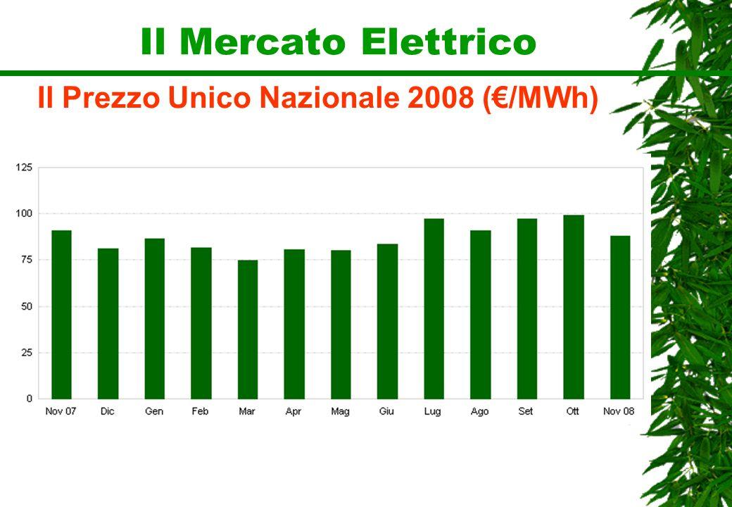 Il Prezzo Unico Nazionale 2008 (€/MWh)