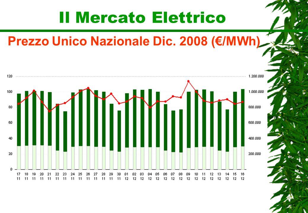 Prezzo Unico Nazionale Dic. 2008 (€/MWh)