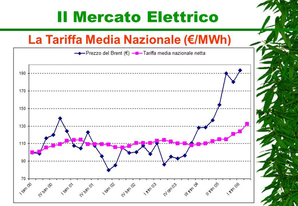 La Tariffa Media Nazionale (€/MWh)