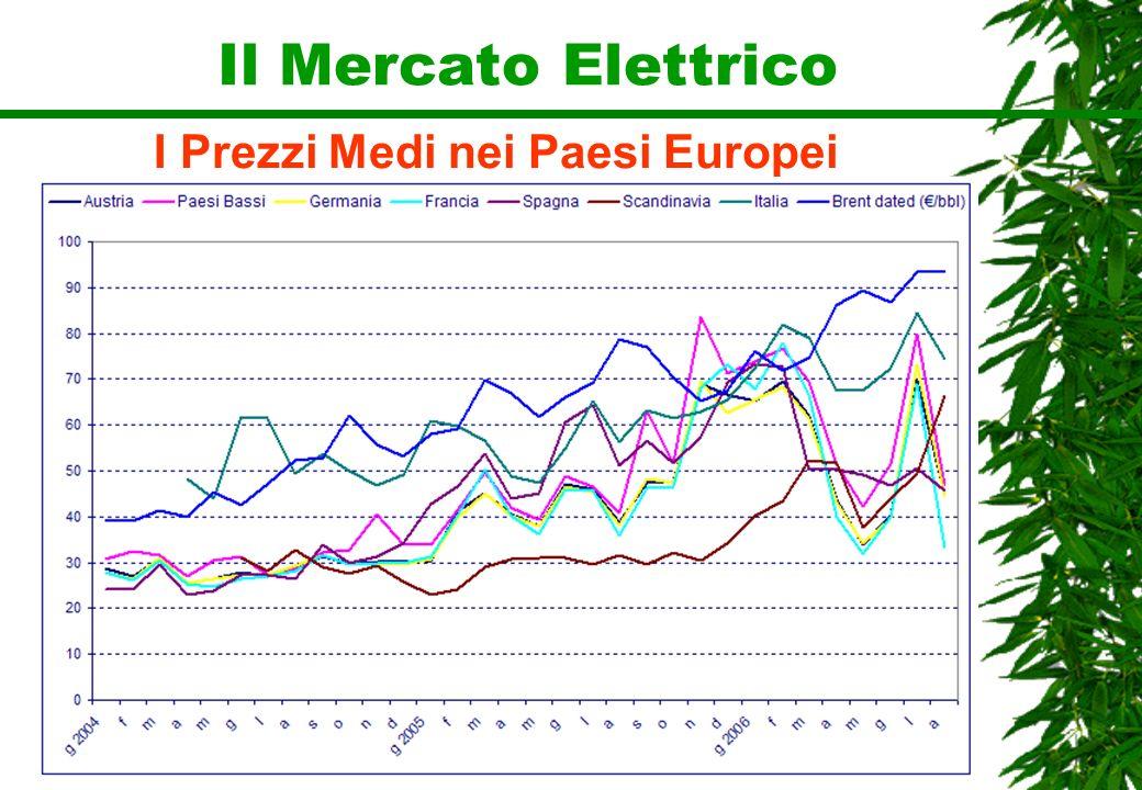I Prezzi Medi nei Paesi Europei