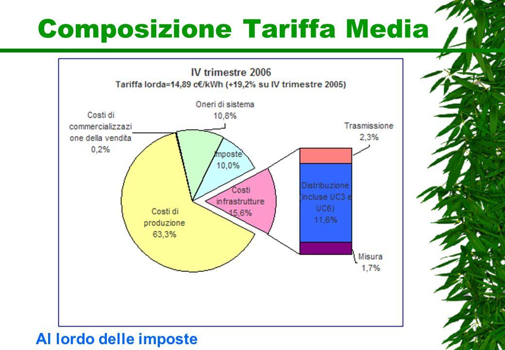Composizione Tariffa Media