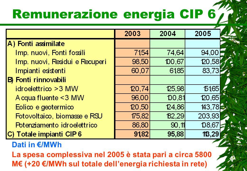 Remunerazione energia CIP 6