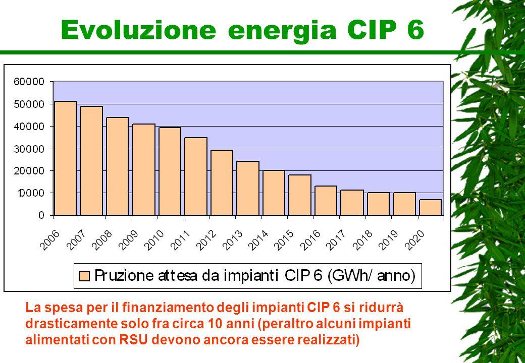 Evoluzione energia CIP 6