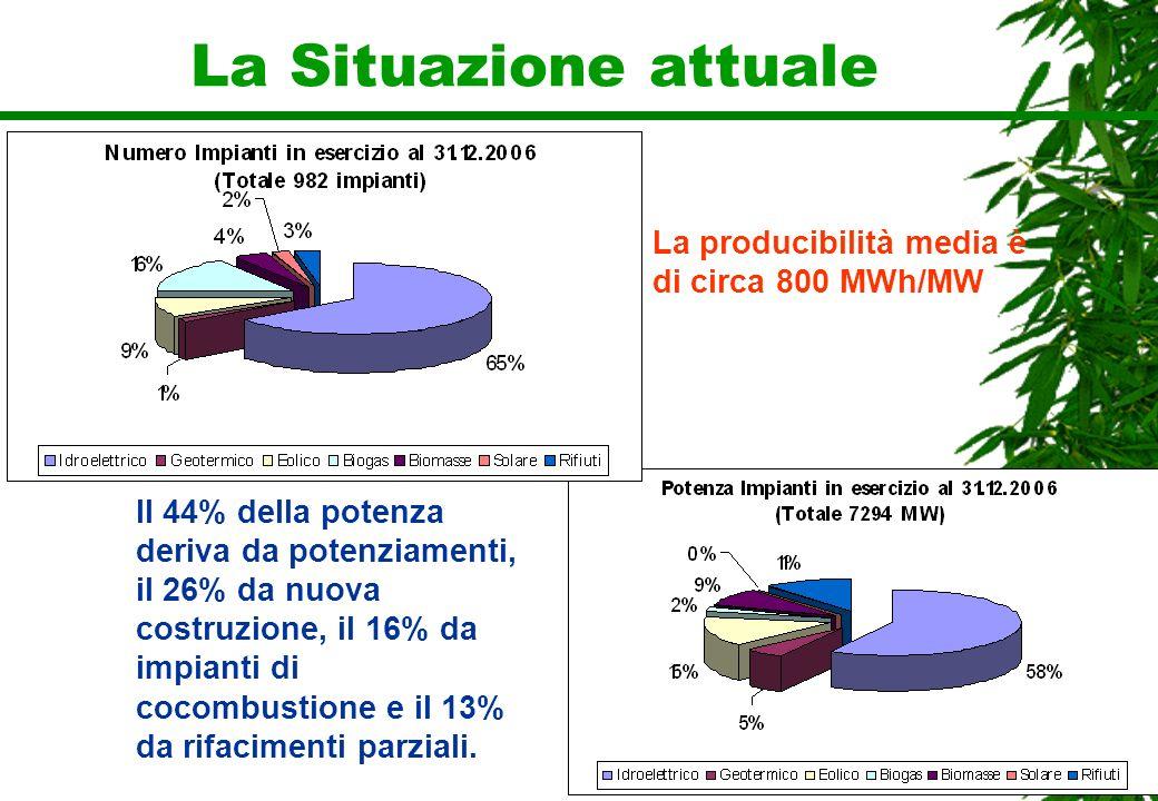 La Situazione attuale La producibilità media è di circa 800 MWh/MW
