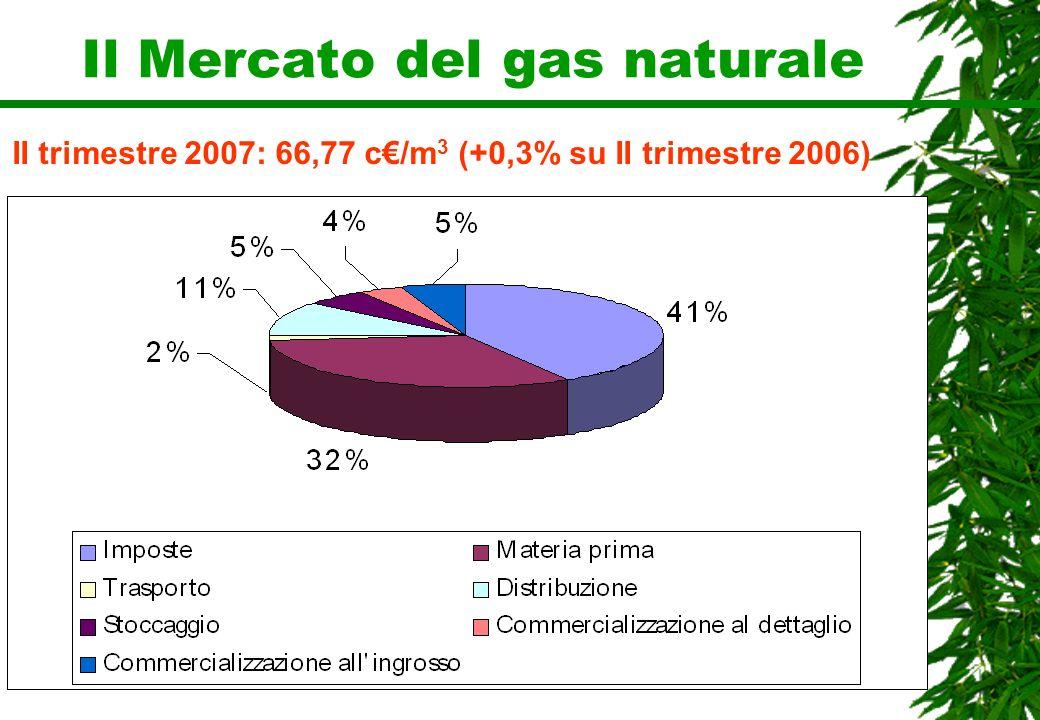 Il Mercato del gas naturale