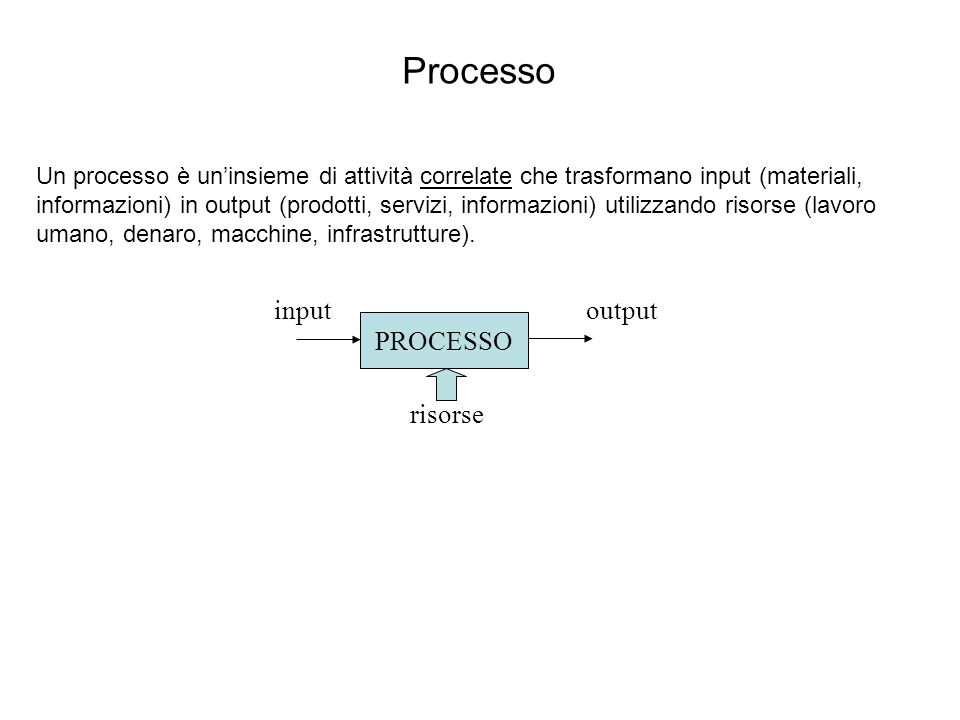 Processo input output PROCESSO risorse