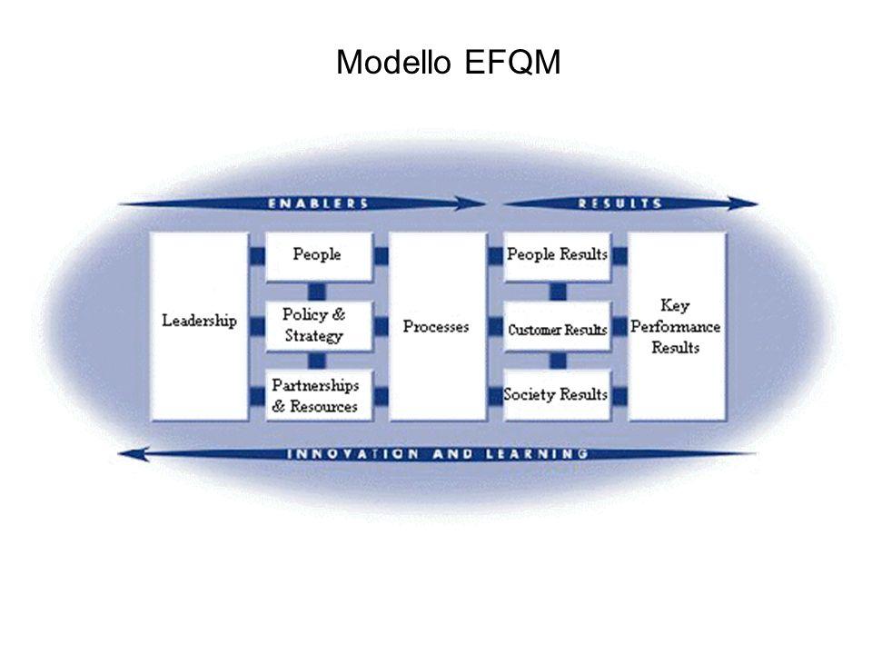 Modello EFQM