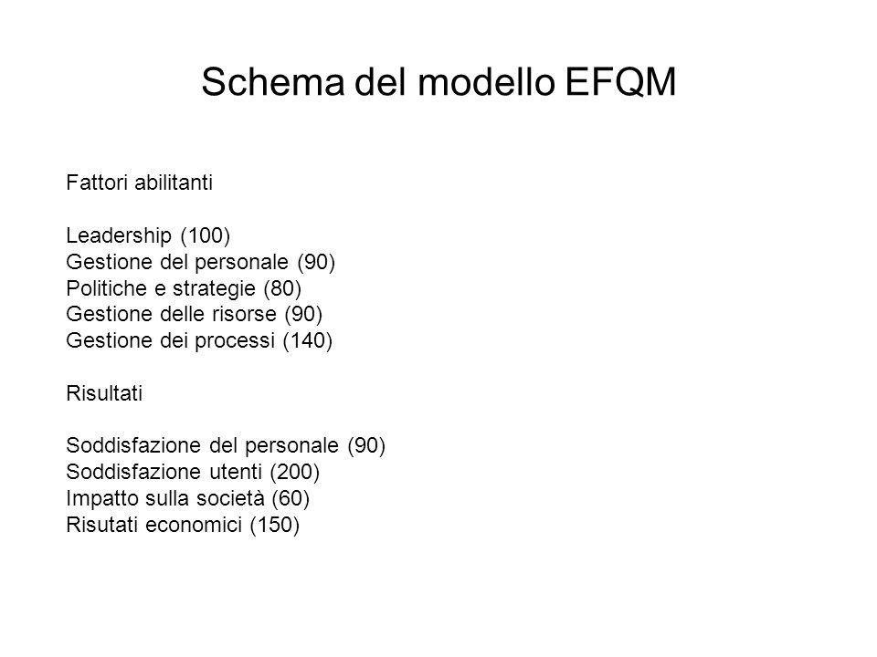 Schema del modello EFQM