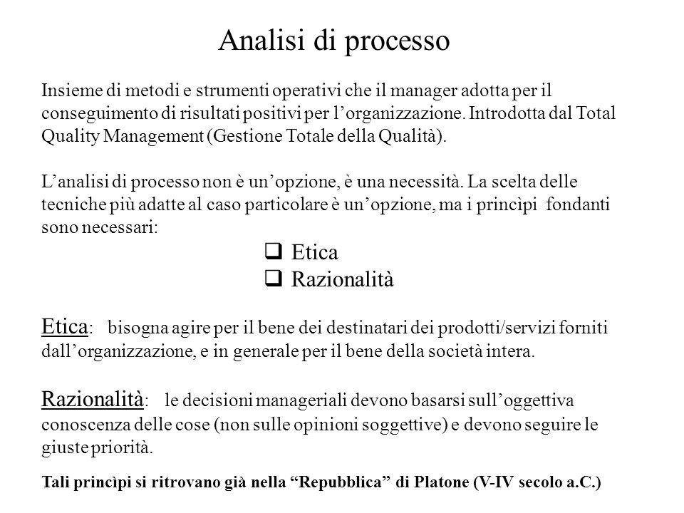 Analisi di processo Etica Razionalità