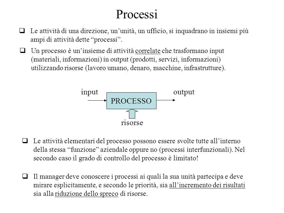 Processi input output PROCESSO risorse