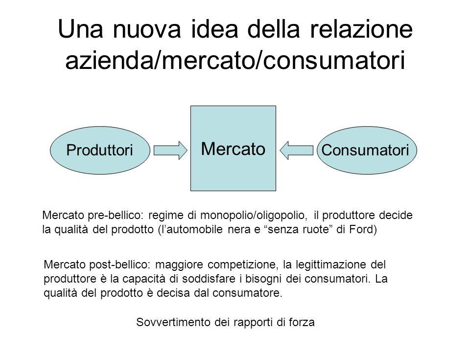 Una nuova idea della relazione azienda/mercato/consumatori