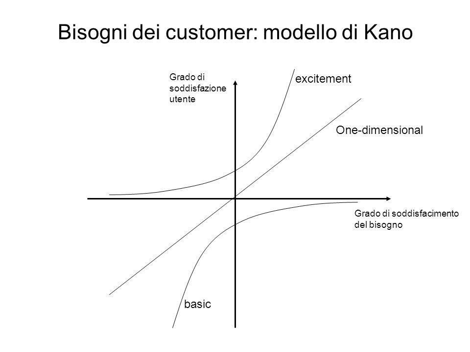 Bisogni dei customer: modello di Kano