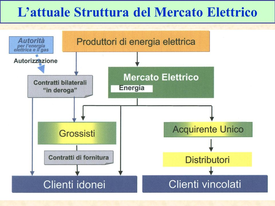 L'attuale Struttura del Mercato Elettrico