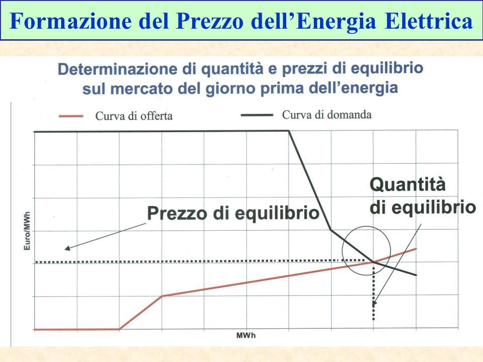 Formazione del Prezzo dell'Energia Elettrica
