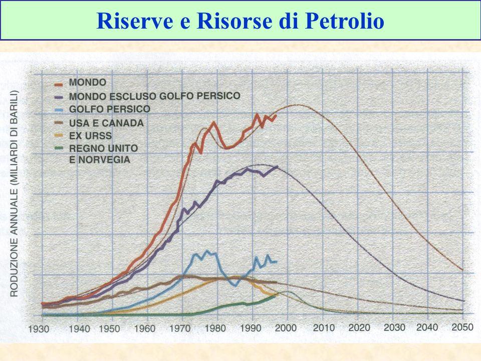 Riserve e Risorse di Petrolio