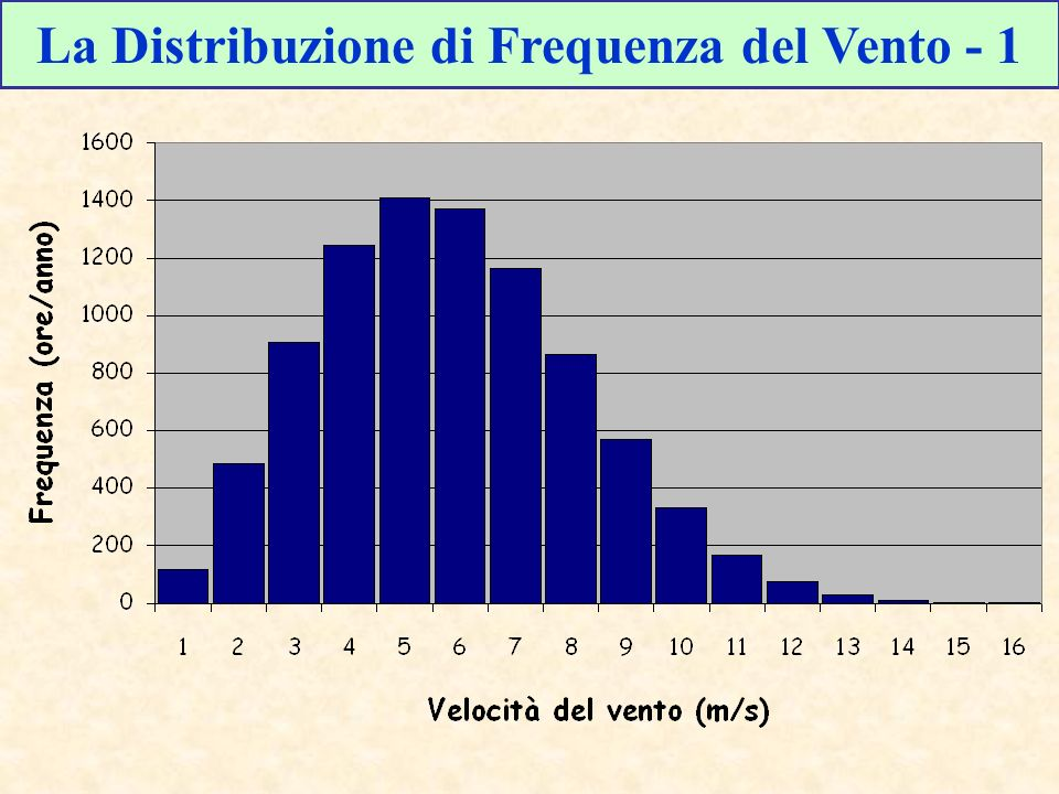 La Distribuzione di Frequenza del Vento - 1
